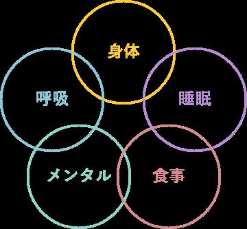 心身ともに健康的に過ごせるための5つのコンセプト